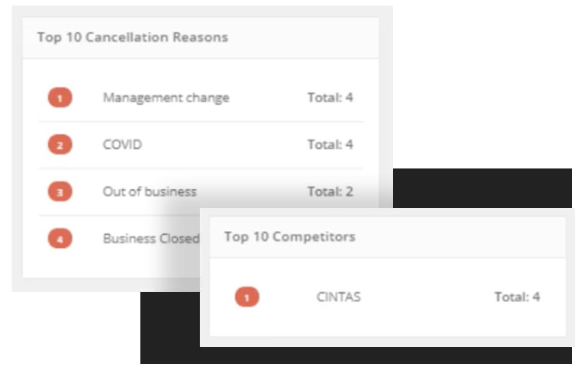 top-ten-cancellation-reasons